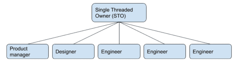 STO hierarchy diagram